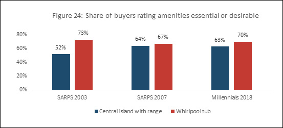 Figure 24: Share of buyers rating amenities essential or desirable