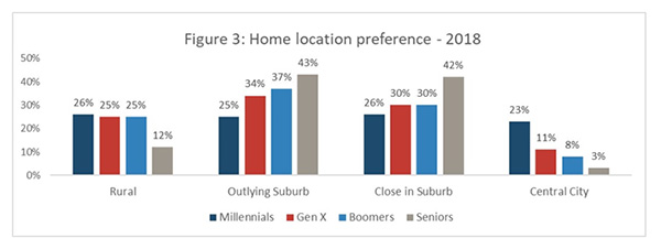Figure 3: Home location preference - 2018