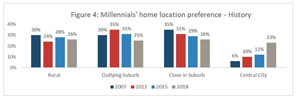 Figure 4: Millennials' home location preference - History