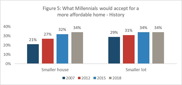 Figure 5: What Millennials would accept for a more affordable home - History