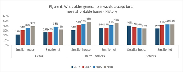 Figure 6: What older generations would accept for a more affordable home - History