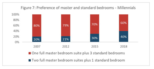 Figure 7: Preference of master and standard bedrooms - Millennials