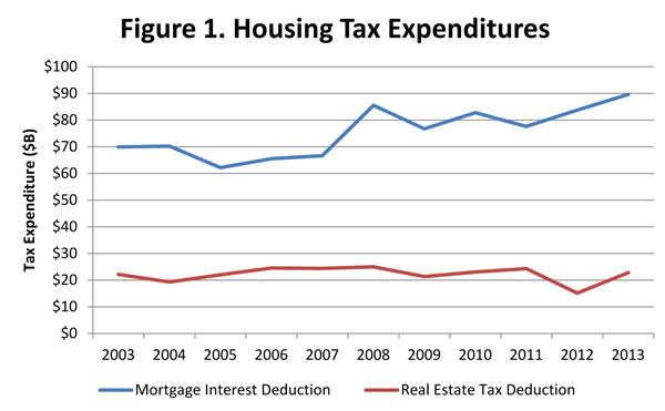 NAHB A Tax Profile Of Typical Mortgage Interest Deduction Beneficiary
