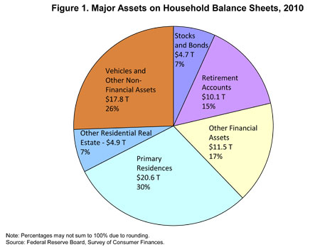 Figure 1. Major Assets on Household Balance Sheets, 2010