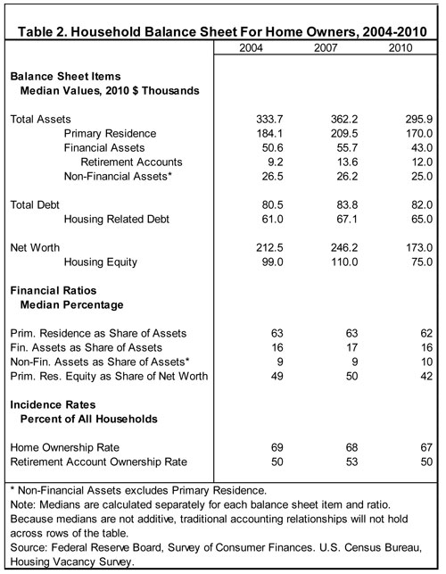Table 2. Household Balance Sheet for Home Owners, 2004-2010