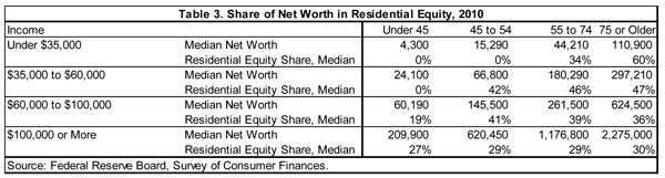 Table 3. Share of Net Worth in Residential Equity, 2010