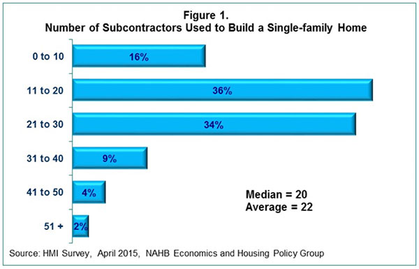Figure 1. Number of Subcontractors Used to Build a Single-Family Home