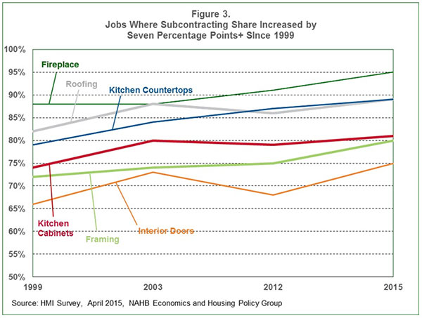Figure 3. Jobs Where Subcontracting Share Increased by Seven Percentage Points+ Since 1999