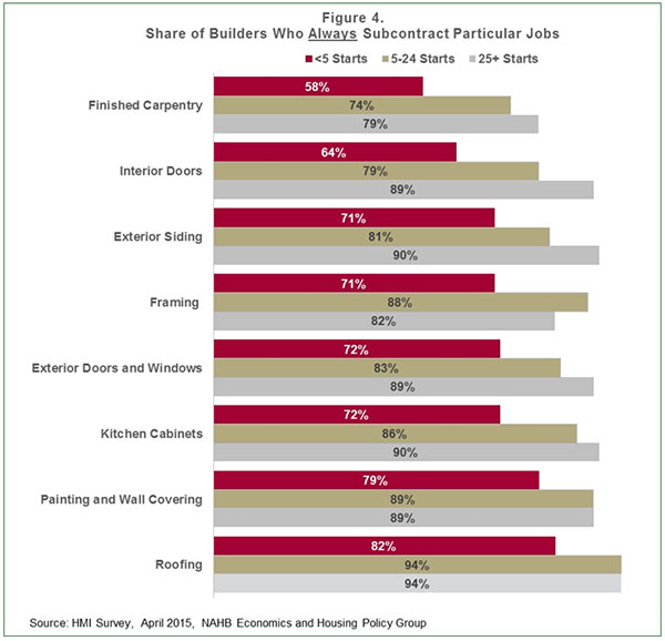 Figure 4. Share of Builders Who Always Subcontract Particular Jobs