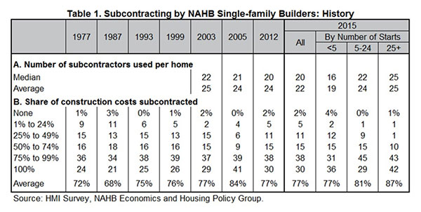 Table 1. Subcontracting by NAHB Single-Family Builders: History