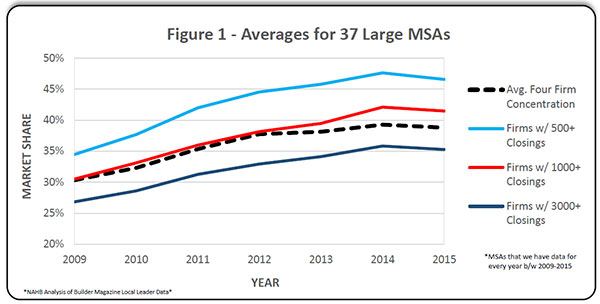 Figure 1. Averages for 37 Large MSAs
