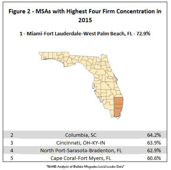 Figure 2. MSAs with Highest Four Firm Concentration in 2015