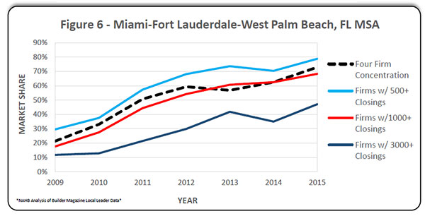 Figure 6. Miami-Fort Lauderdale-West Palm Beach, FL MSA