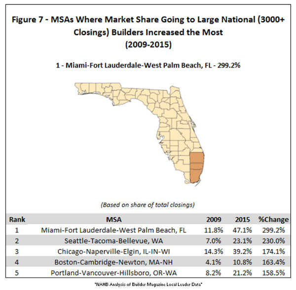 Figure 7. MSAs Where Market Share Going to Large National (3000+ Closings) Builders Increased the Most
