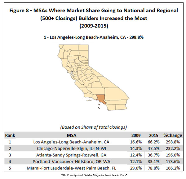 Figure 8. MSAs Where Market Share Going to National and Regional (500+ Closings) Builders Increased the Most (2009-2015)