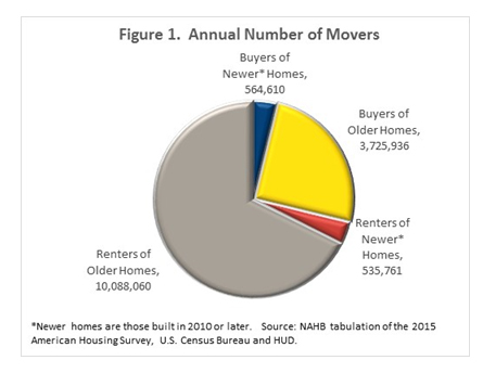 Figure 1. Annual Number of Movers