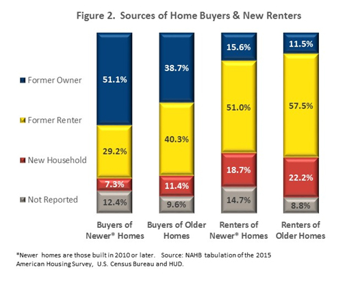 Figure 2. Sources of Home Buyers & New Renters