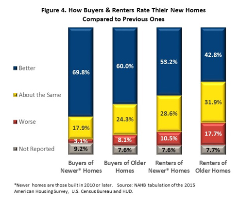 Figure 4. How Buyers & Renters Rate Their New Homes Compared to Previous Ones