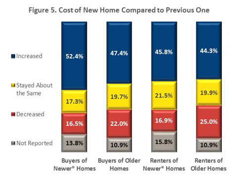 Figure 5. Cost of New HOme Compared to Previous One