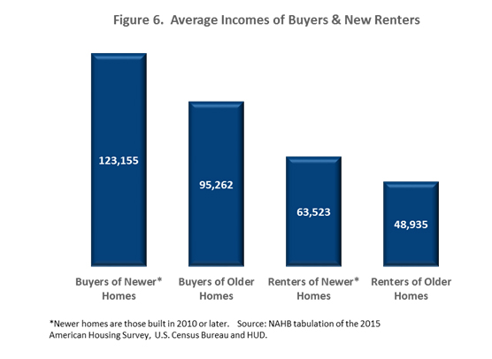 Figure 6. Average Incomes of Buyers & New Renters