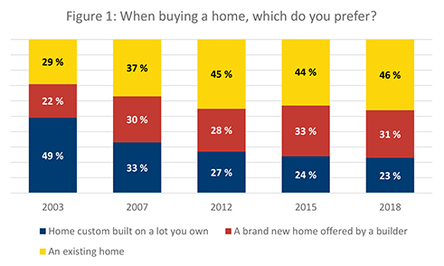 Figure 1. When buying a home, which do you prefer?