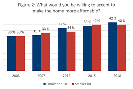 Figure 2. What would you be willing to accept to make the home more affordable?