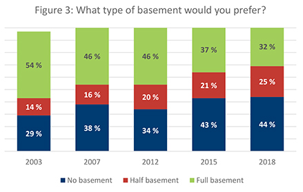 Figure 3. What type of basement would you prefer?