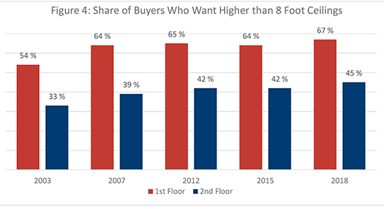 Figure 4. Share of Buyers Who Want Higher than 8 Foot Ceilings