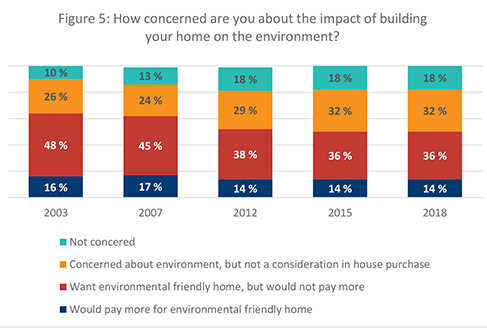Figure 5. How concerned are you about the impact of building your home on the environment?