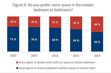 Figure 6. Do you prefer more space in the master bedroom or bathroom?