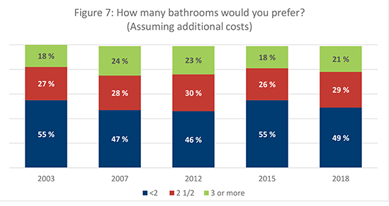 Figure 7. How many bathrooms would you prefer?