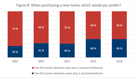 Figure 8. When purchasing a new home, which would you prefer?