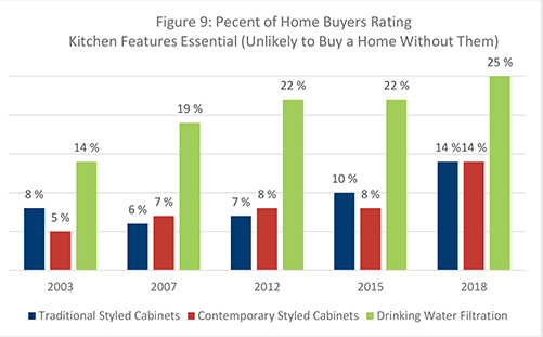 Figure 9. Percent of Home Buyers Rating Kitchen Features Essential