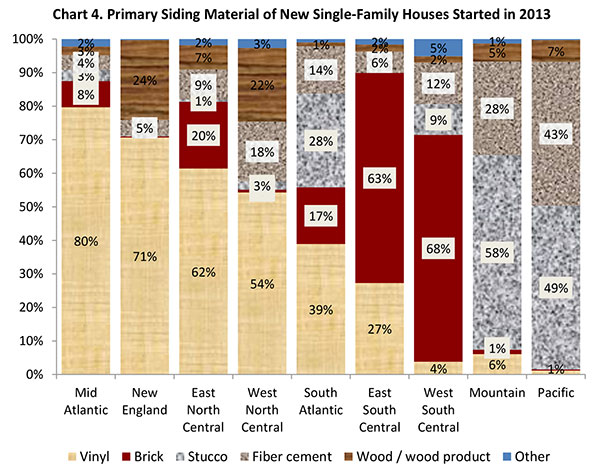 Nahb regional differences in new homes started in 2013 for Types of house siding materials