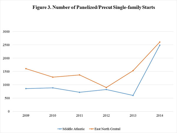 Figure 3. Number of Panelized/Precut Single-family Starts