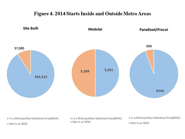 Figure 4. 2014 Starts Inside and Outside Metro Areas