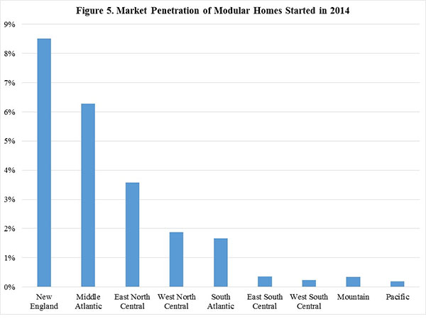 Figure 5. Market Penetration of Modular Homes Started in 2014