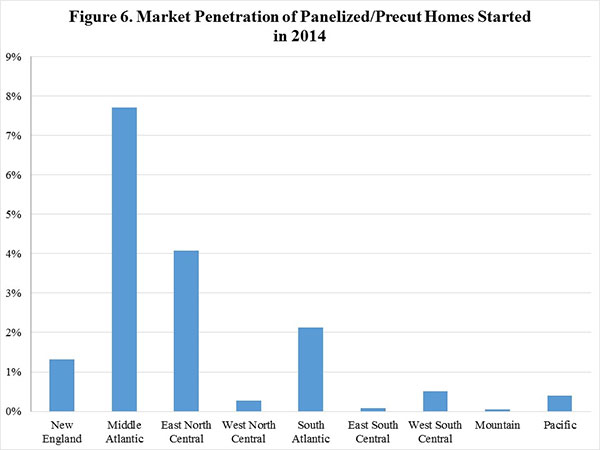 Figure 6. Market Penetration of Panelized/Precut Homes Started in 2014