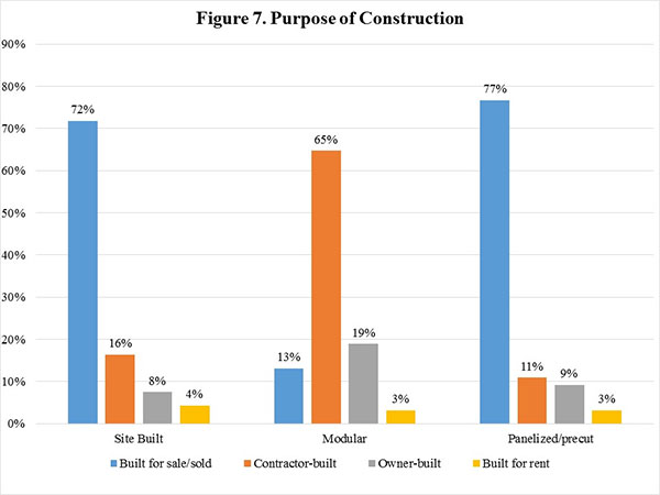 Figure 7. Purpose of Construction