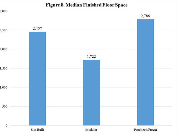 Figure 8. Median Finished Floor Space