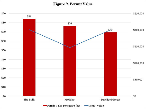 Figure 9. Permit Value