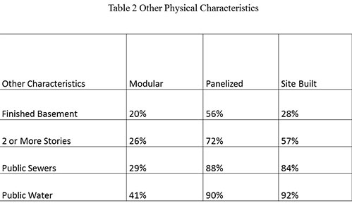 Table 2 Other Physical Characteristics