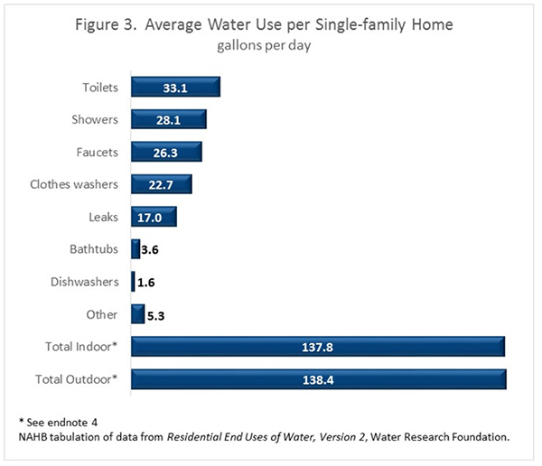 Figure 3. Average Water Use per Single-Family Home