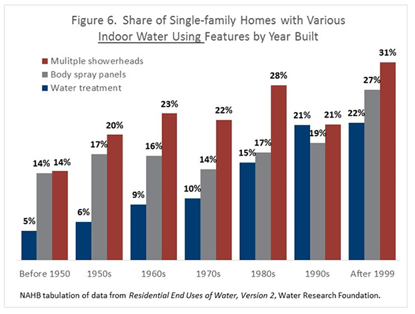 Figure 6. Share of Single-Family Homes with Various Indoor Water Using Features by Year Built