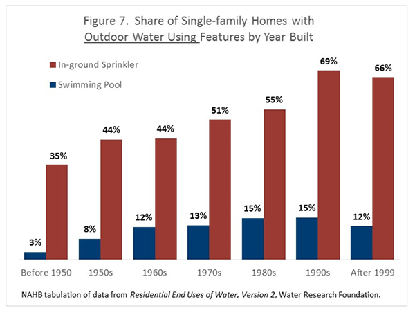 Figure 7. Share of Single-Family Homes with Outdoor Water Using Features by Year Built