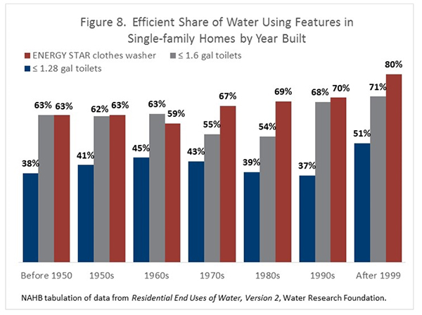 Figure 8. Efficient Share of Water Using Features in Single-Family Homes by Year Built