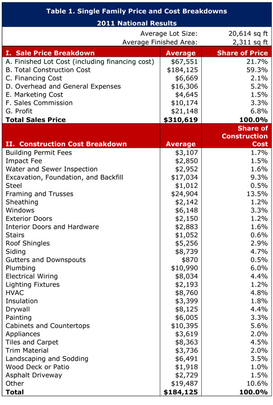 NAHB: New Construction Cost Breakdown