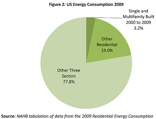 Figure 2. US Energy Consumption 2009