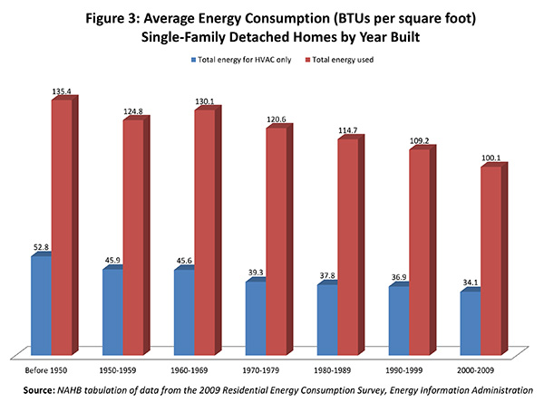 Figure 3. Average Energy Consumption (BTUs per square foot)