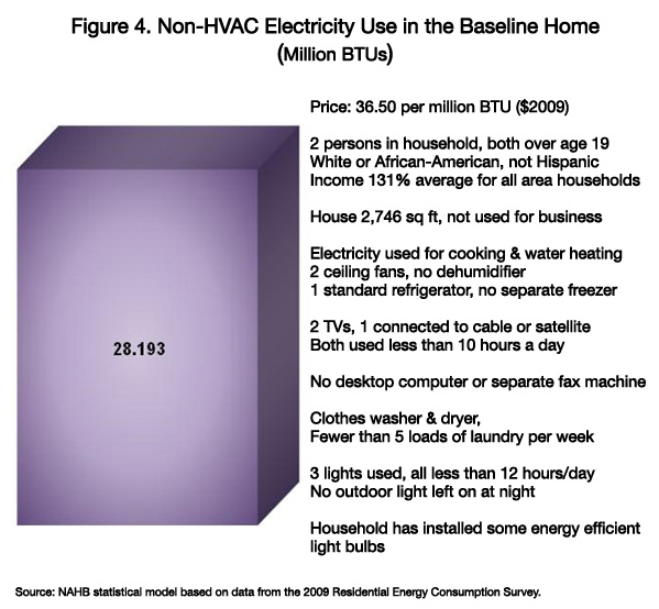 Figure 4. Non-HVAC Electricity Use in the Baseline Home